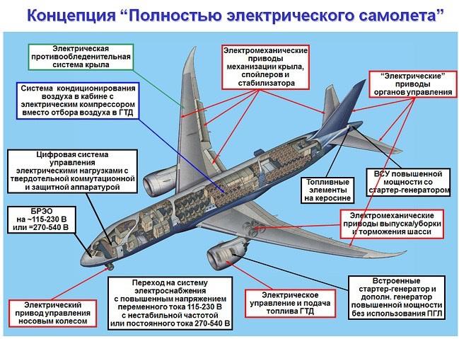 Как оработают самолеты